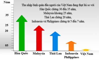 Việt Nam Đang Tụt Hậu?